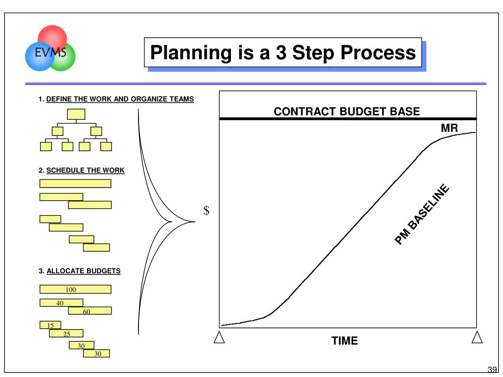 Planning is a 3 Step Process