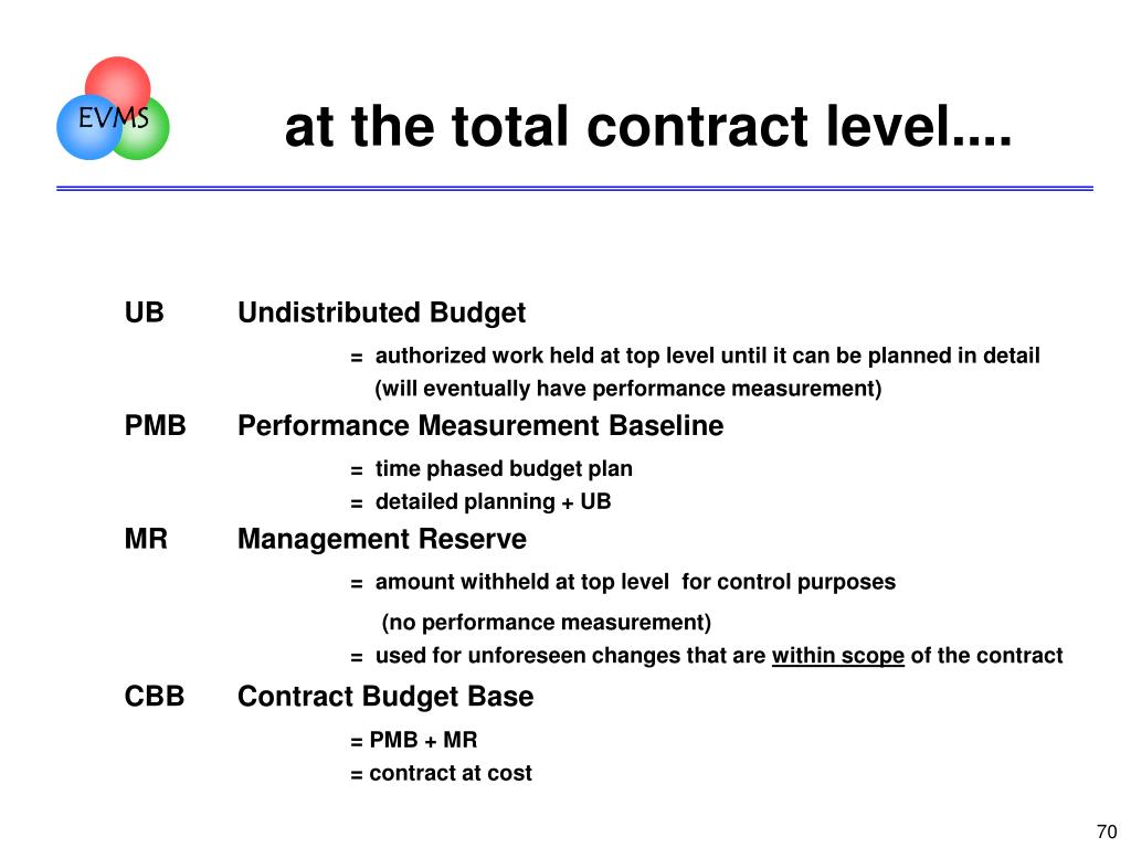 at the total contract level....
