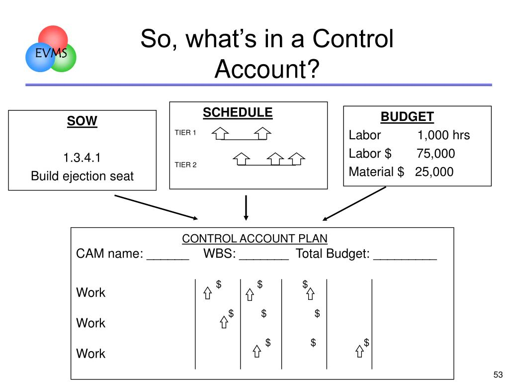 So, what's in a Control Account?