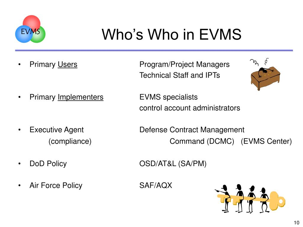 Who's Who in EVMS