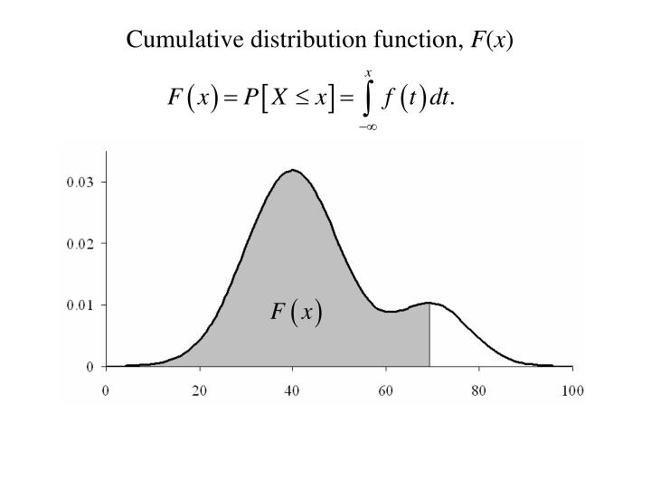 Cumulative distribution function,