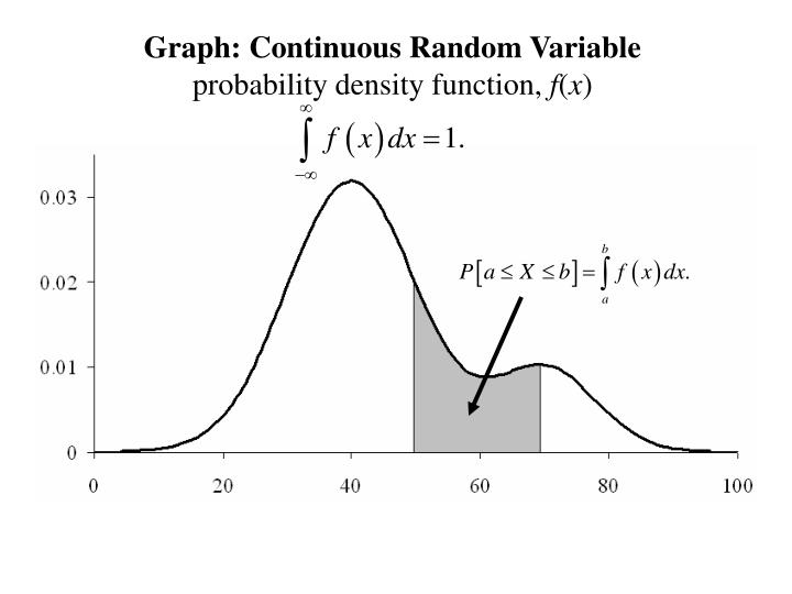 Graph: Continuous Random Variable