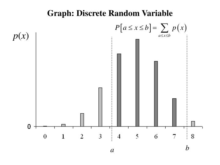 Graph: Discrete Random Variable