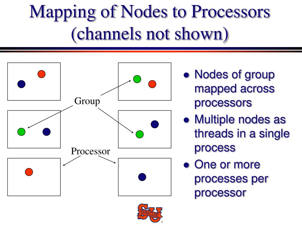 Nodes of group mapped across processors