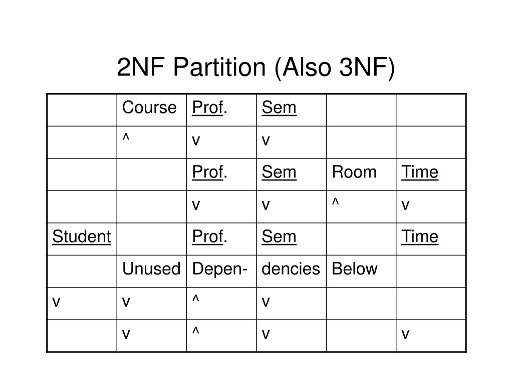 2NF Partition (Also 3NF)
