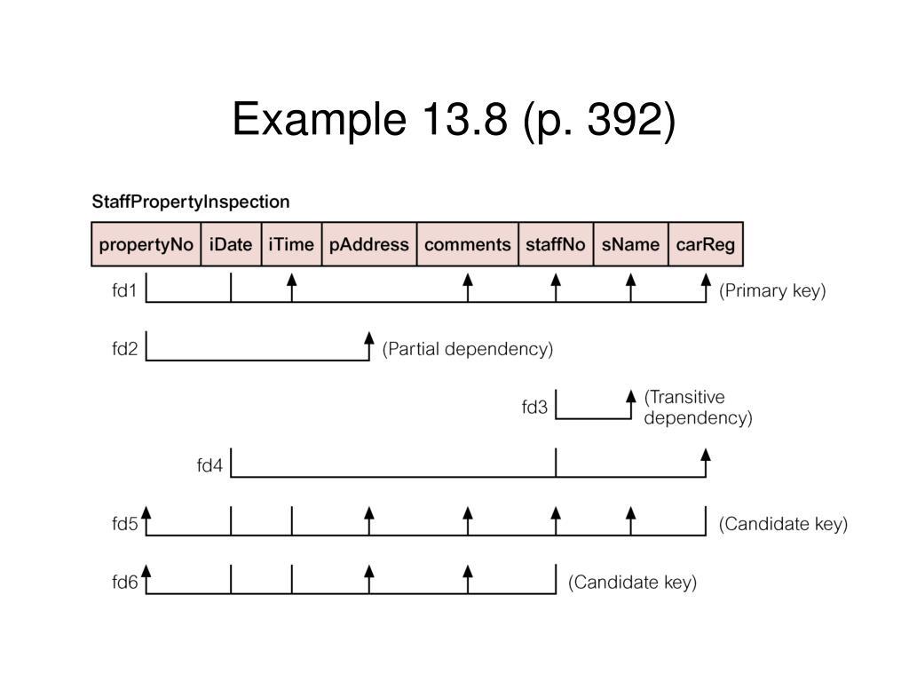 Example 13.8 (p. 392)