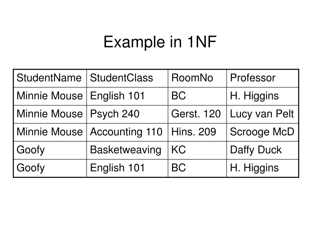 Example in 1NF