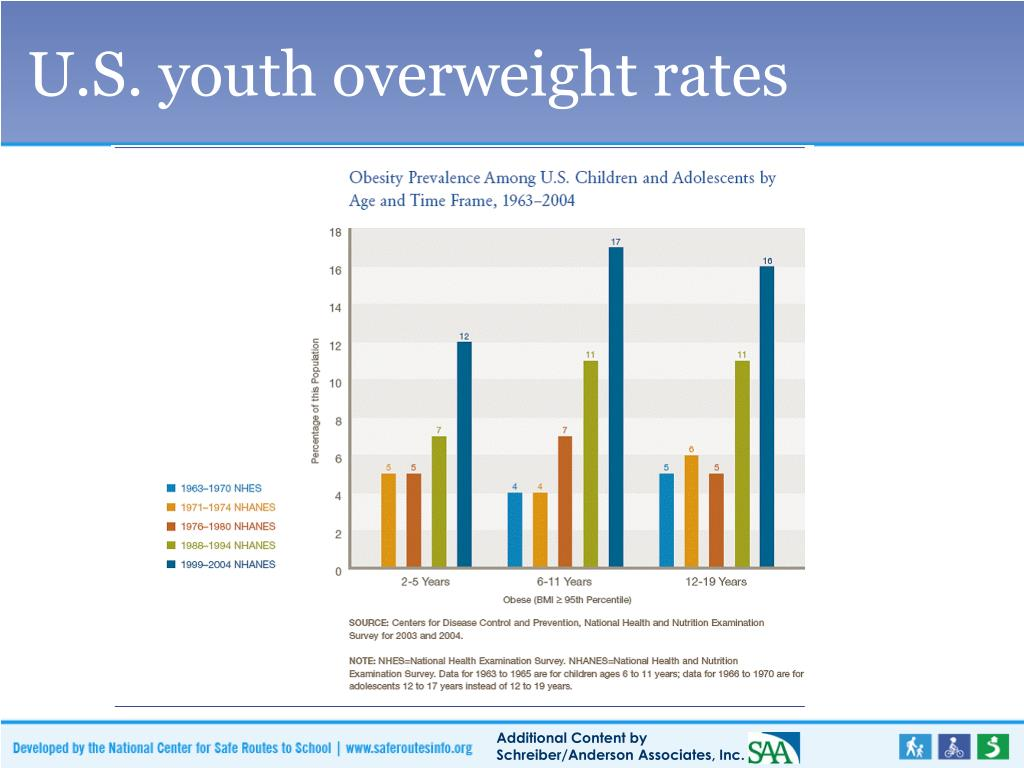 U.S. youth overweight rates