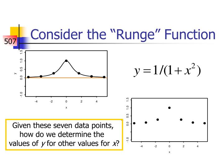 Consider the runge function