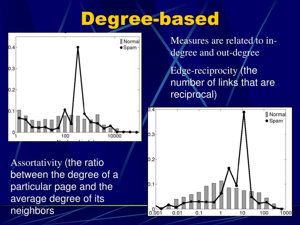Degree-based