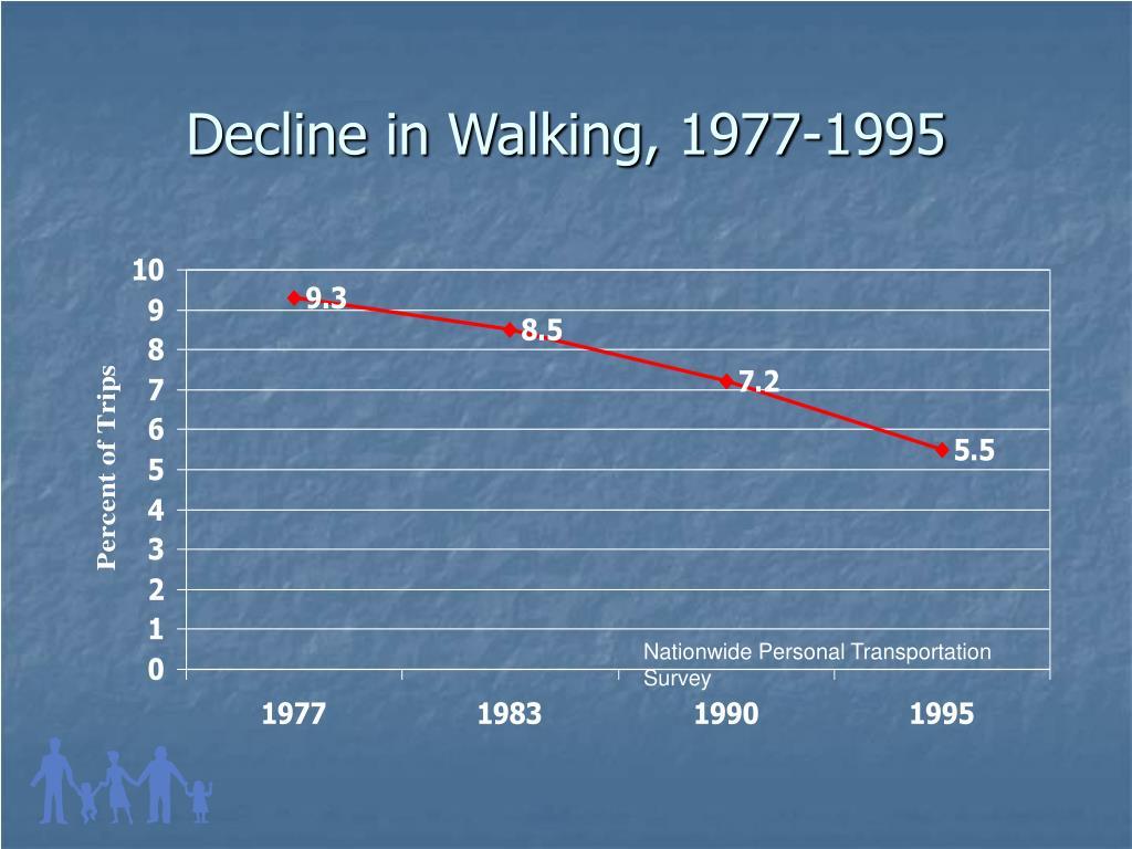 Decline in Walking, 1977-1995