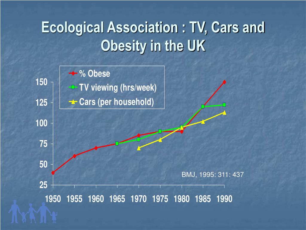 Ecological Association : TV, Cars and Obesity in the UK