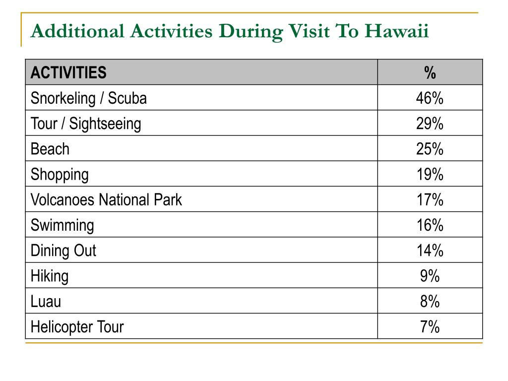 Additional Activities During Visit To Hawaii