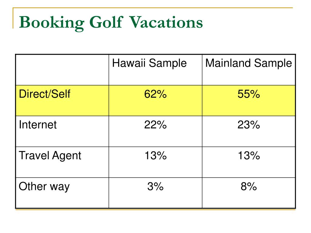 Booking Golf Vacations