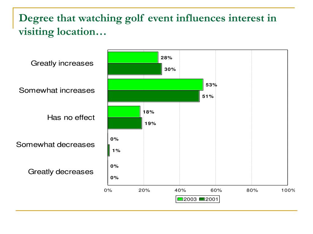 Degree that watching golf event influences interest in visiting location…
