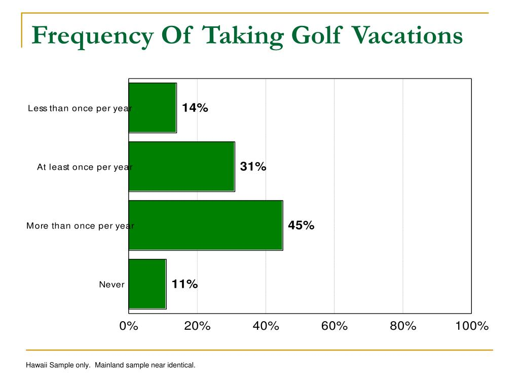 Frequency Of Taking Golf Vacations