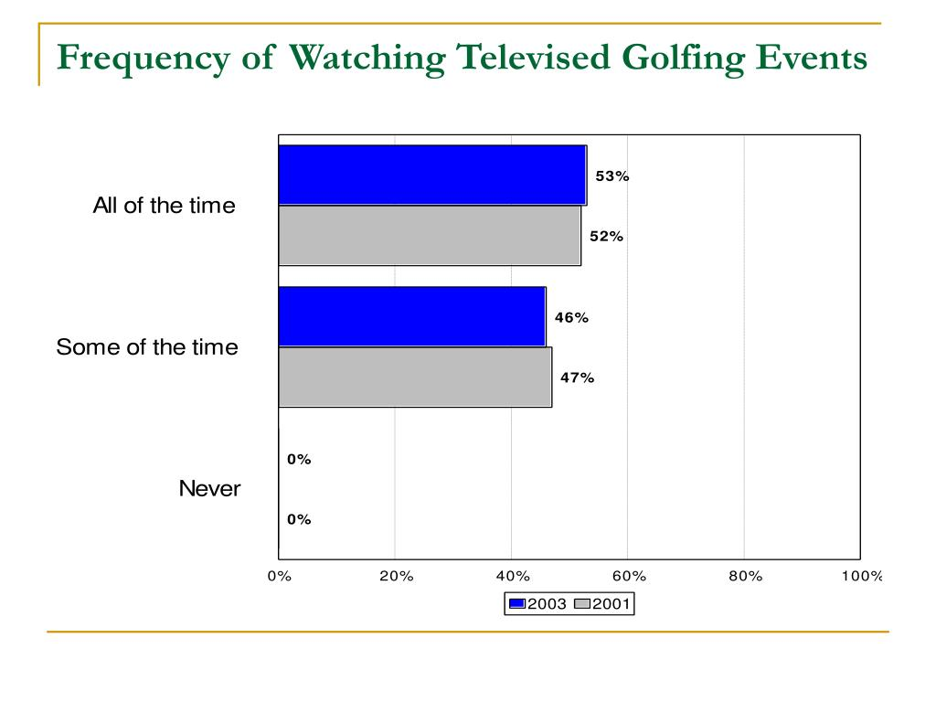 Frequency of Watching Televised Golfing Events
