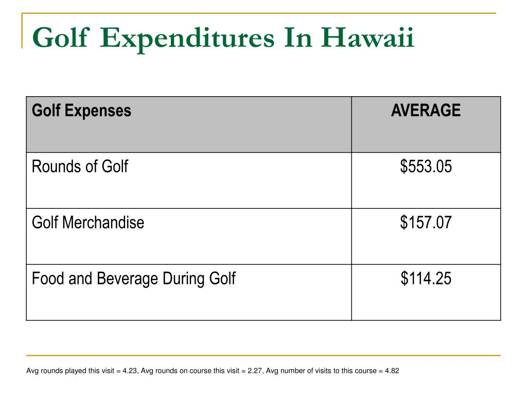 Golf Expenditures In Hawaii