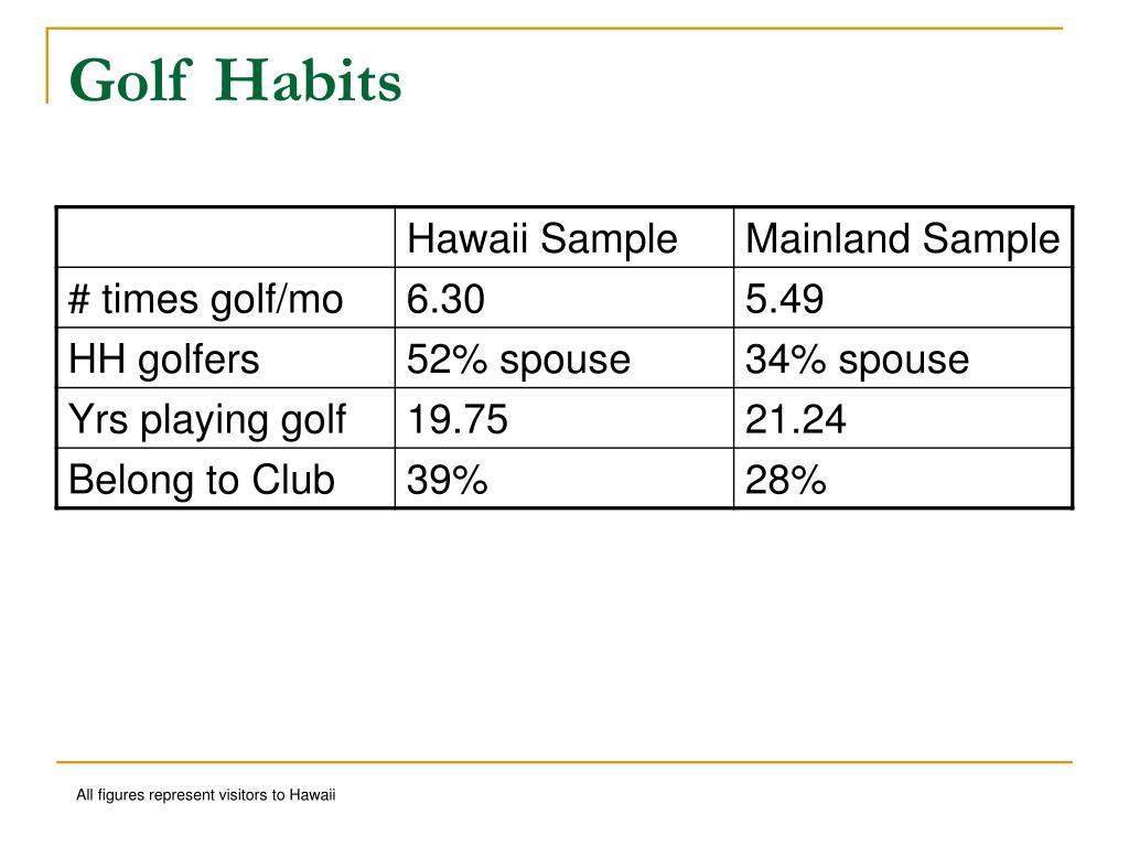 Golf Habits