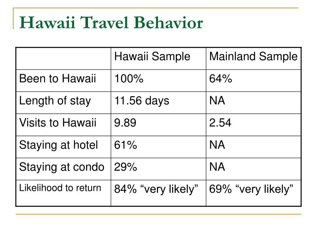 Hawaii Travel Behavior