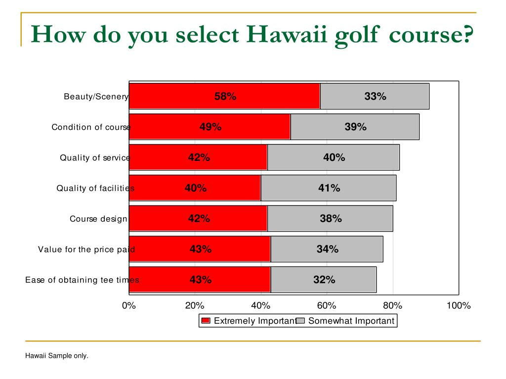 How do you select Hawaii golf course?