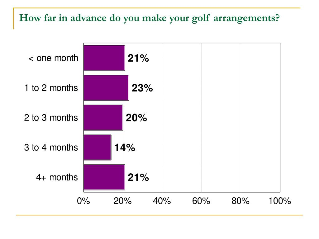 How far in advance do you make your golf arrangements?