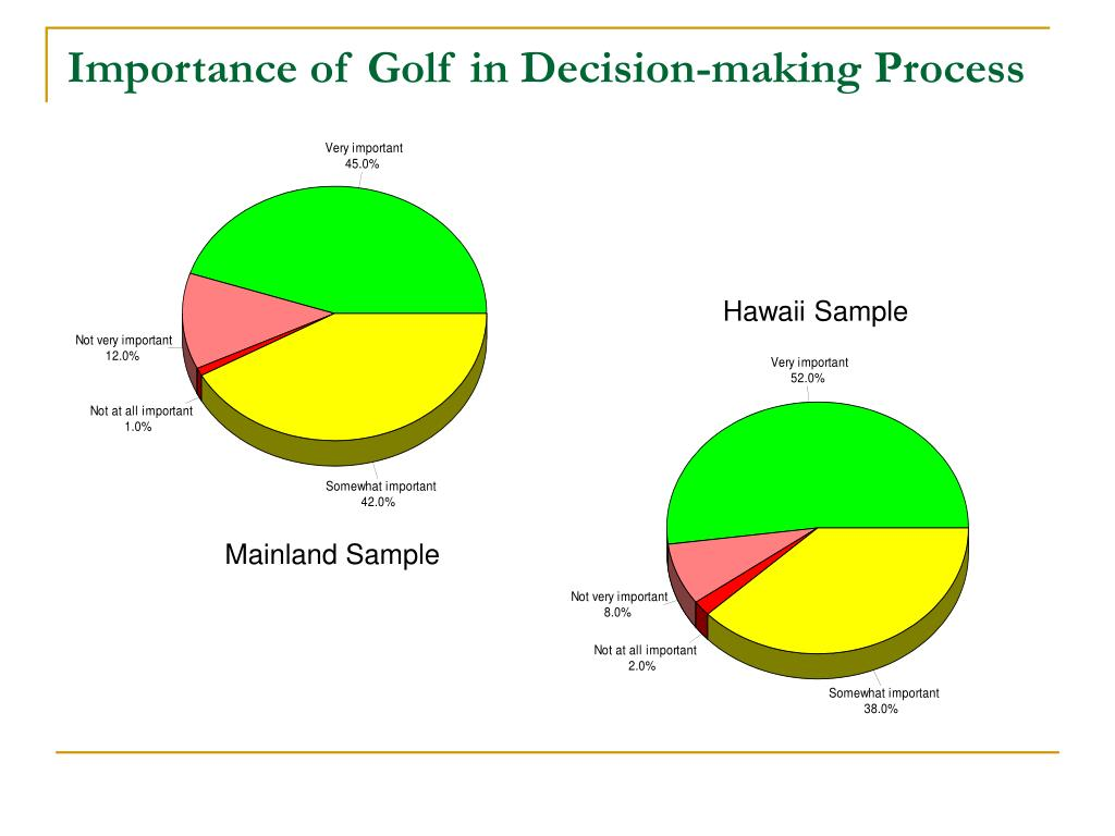 Importance of Golf in Decision-making Process