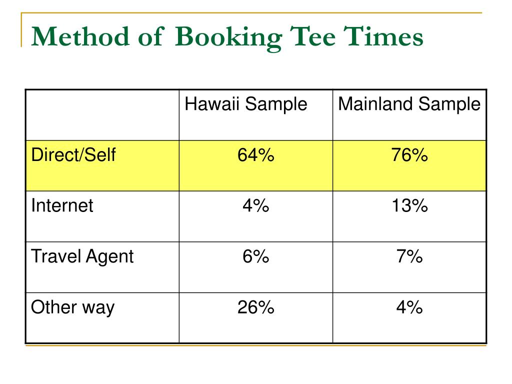 Method of Booking Tee Times