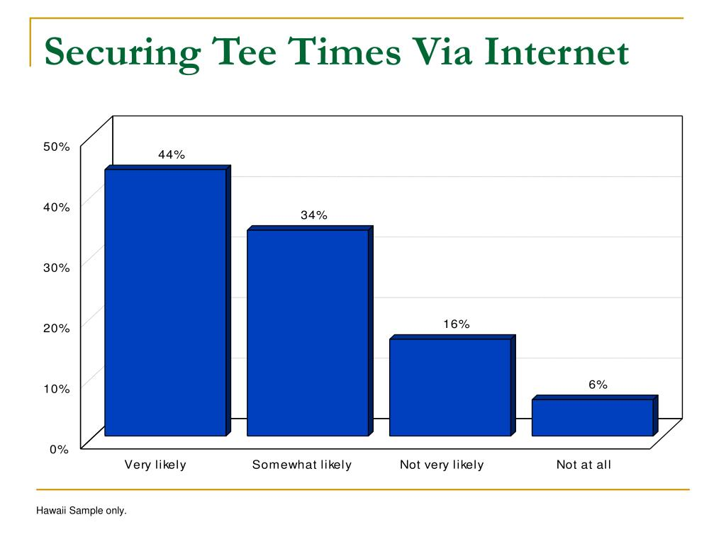 Securing Tee Times Via Internet