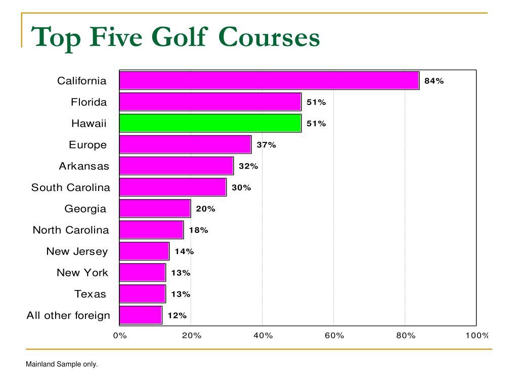 Top Five Golf Courses