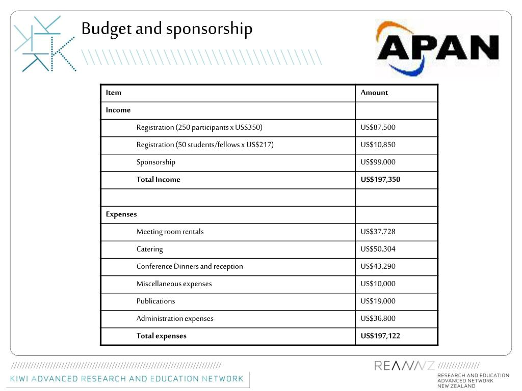 Budget and sponsorship