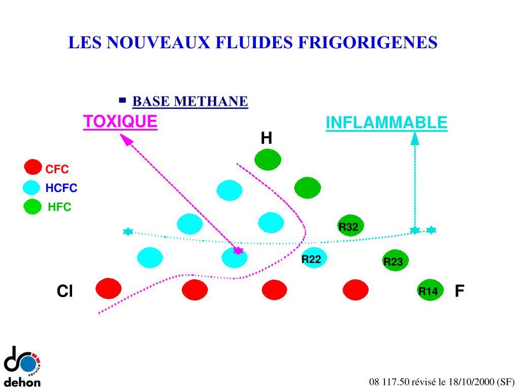 LES NOUVEAUX FLUIDES FRIGORIGENES