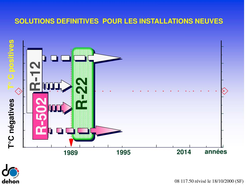 SOLUTIONS DEFINITIVES  POUR LES INSTALLATIONS NEUVES