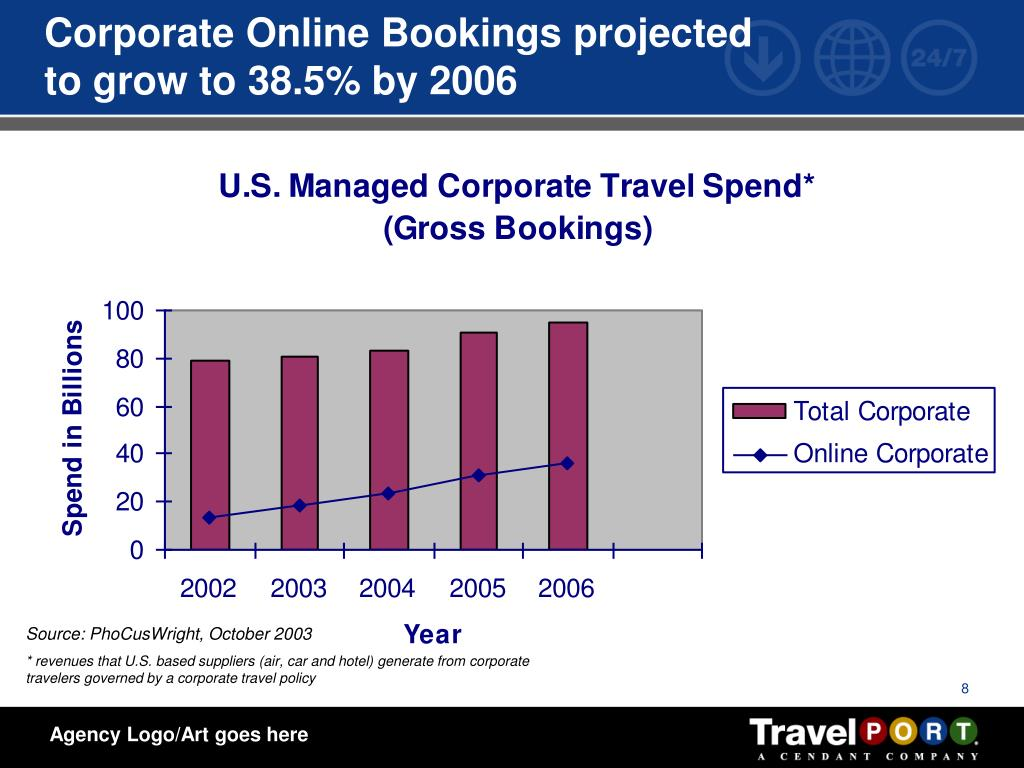 Corporate Online Bookings projected