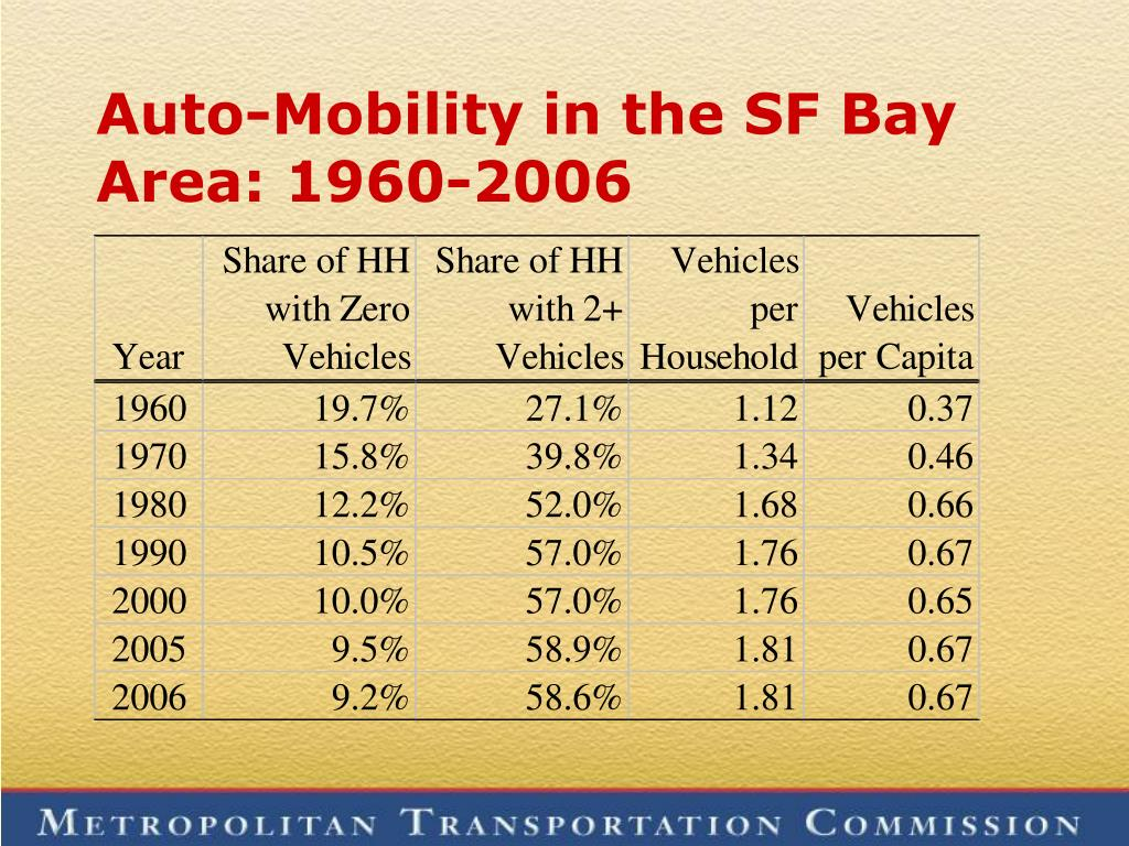 Auto-Mobility in the SF Bay Area: 1960-2006