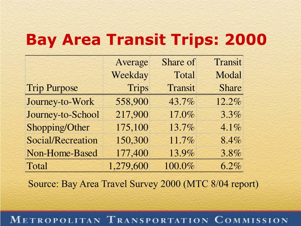 Bay Area Transit Trips: 2000