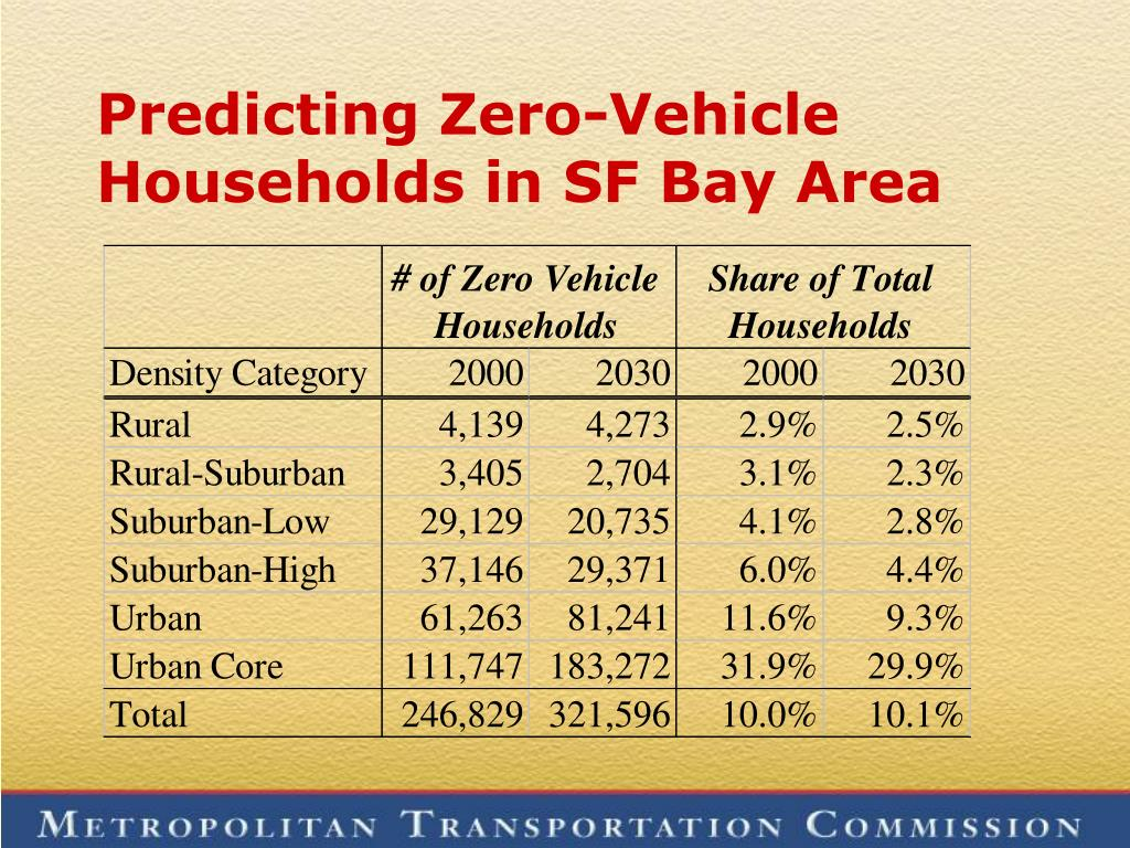 Predicting Zero-Vehicle Households in SF Bay Area