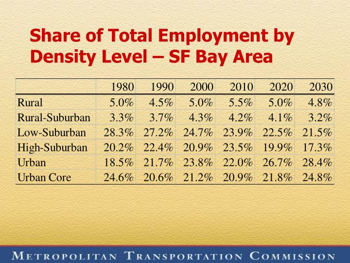 Share of total employment by density level sf bay area