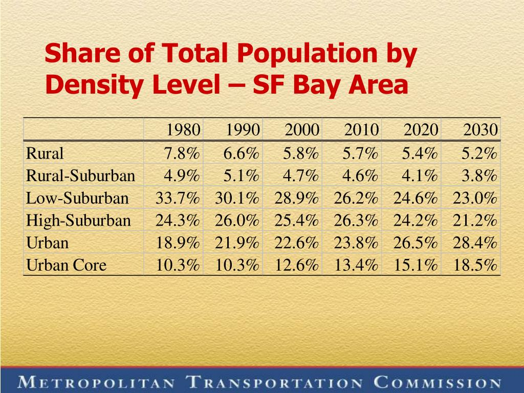 Share of Total Population by Density Level – SF Bay Area