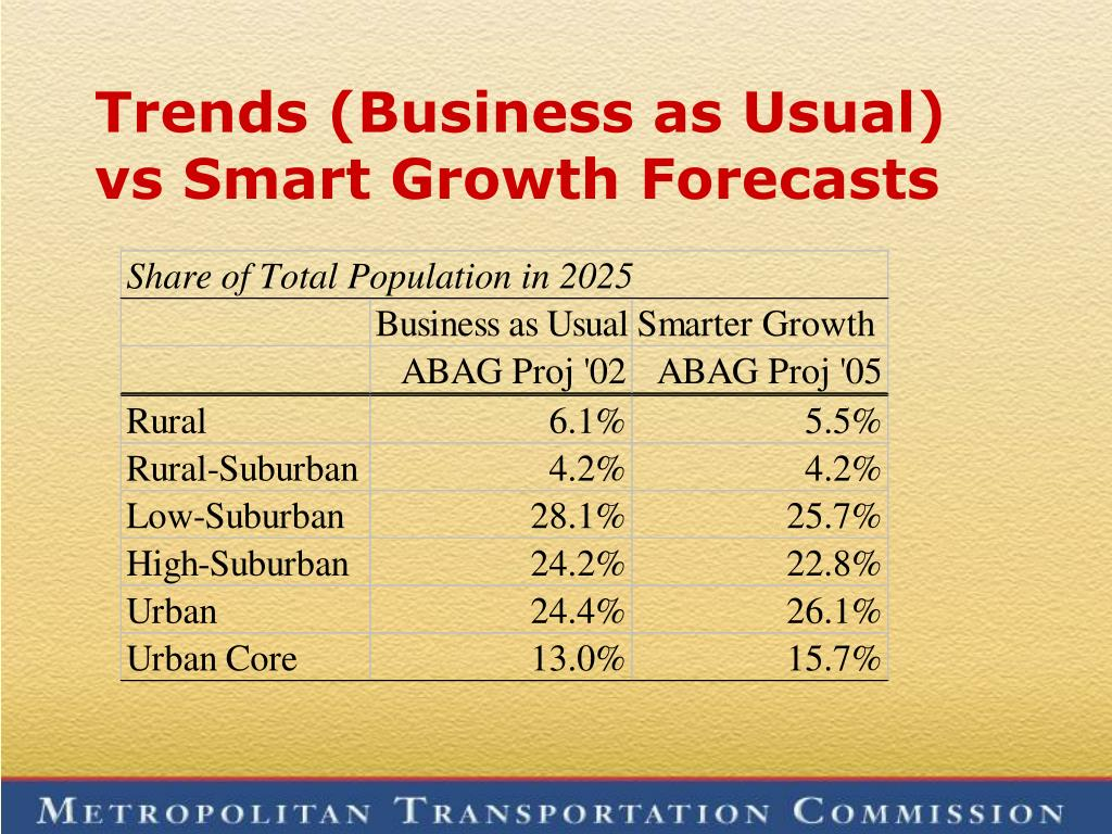 Trends (Business as Usual) vs Smart Growth Forecasts