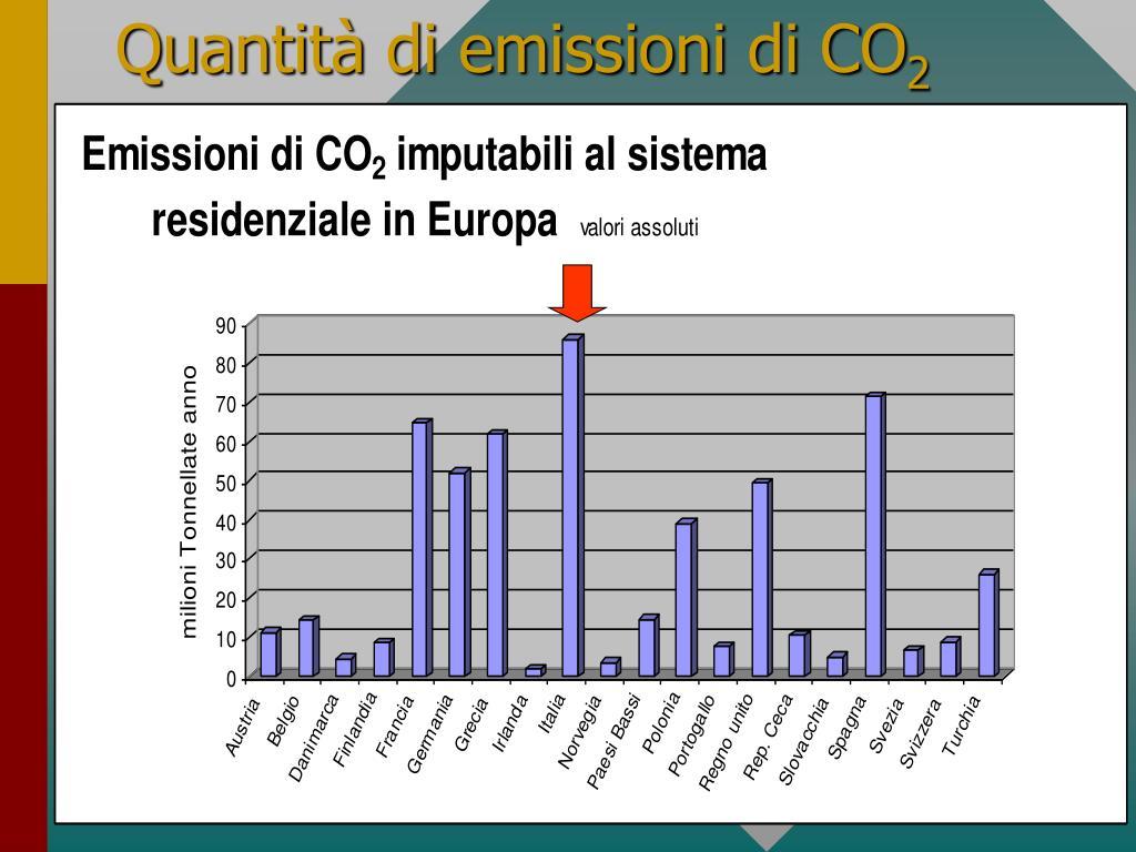 Quantità di emissioni di CO