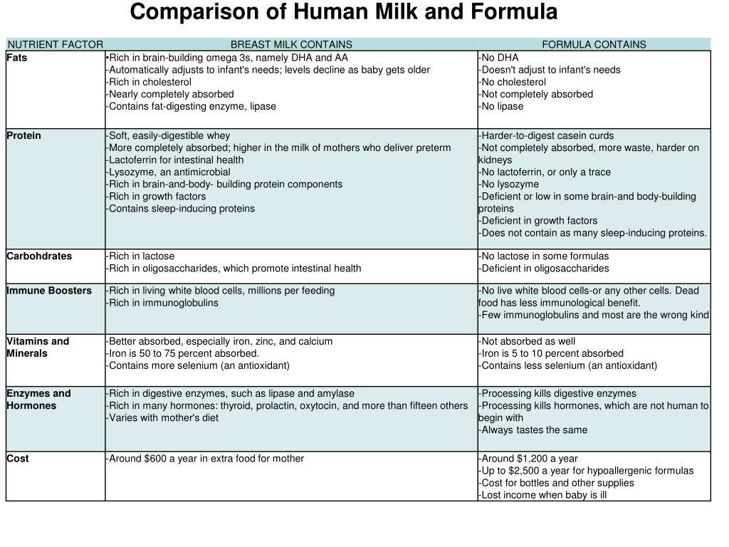 Comparisom human milk and breast milk