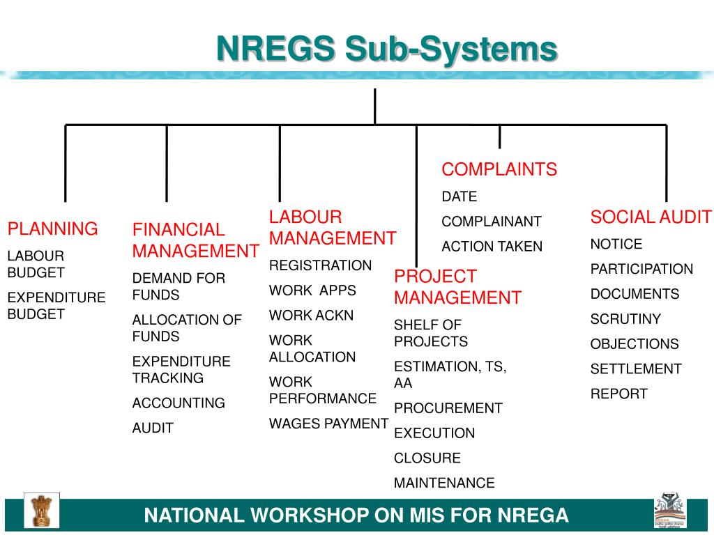 NREGS Sub-Systems