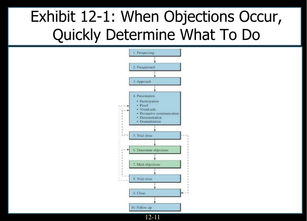 Exhibit 12-1: When Objections Occur, Quickly Determine What To Do