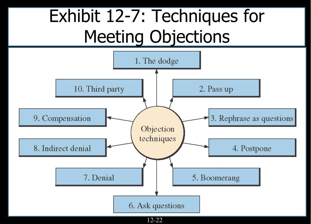 Exhibit 12-7: Techniques for Meeting Objections