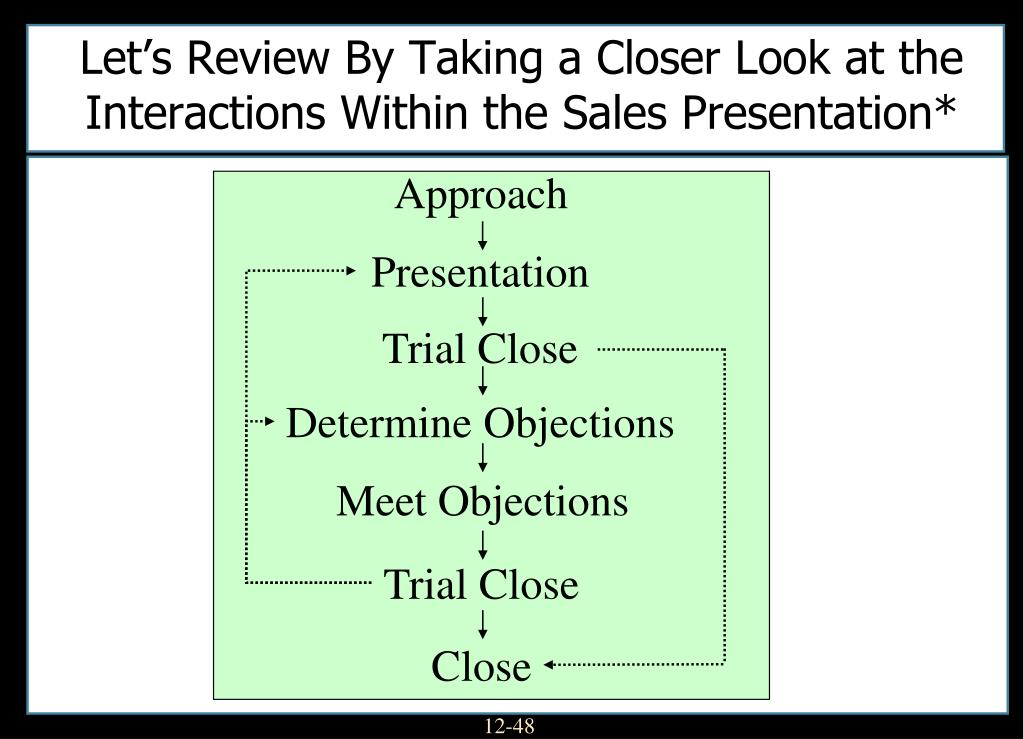 Let's Review By Taking a Closer Look at the Interactions Within the Sales Presentation*