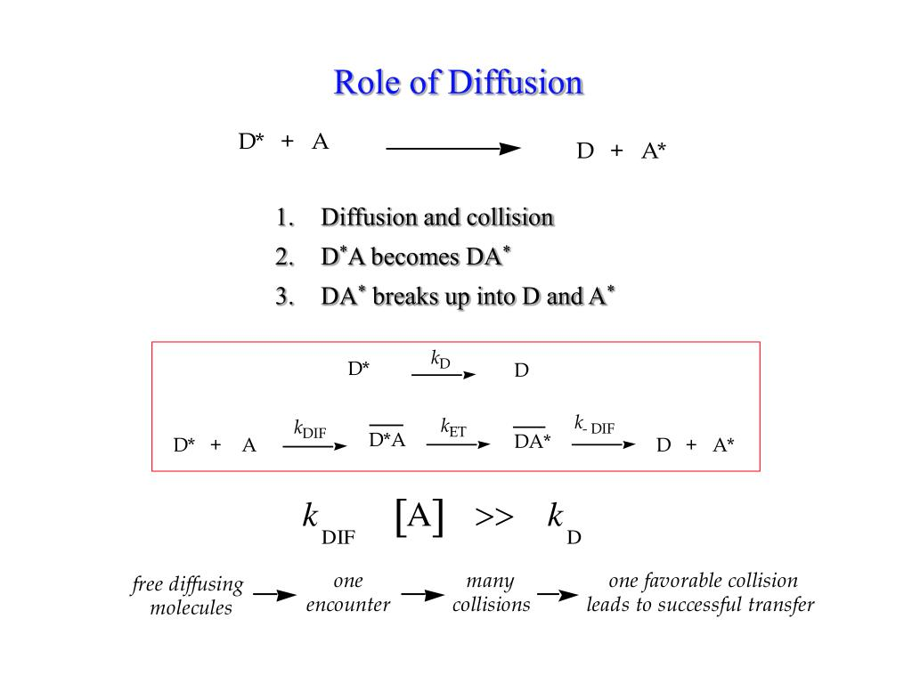 Role of Diffusion