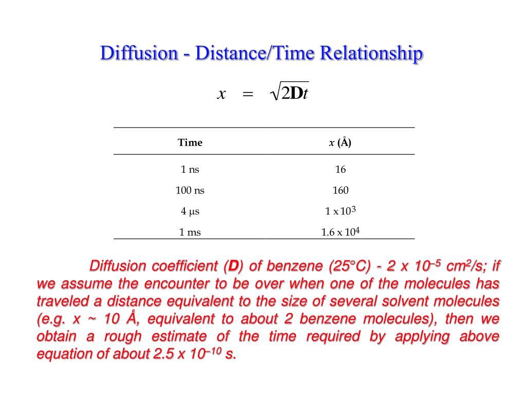 Diffusion - Distance/Time Relationship