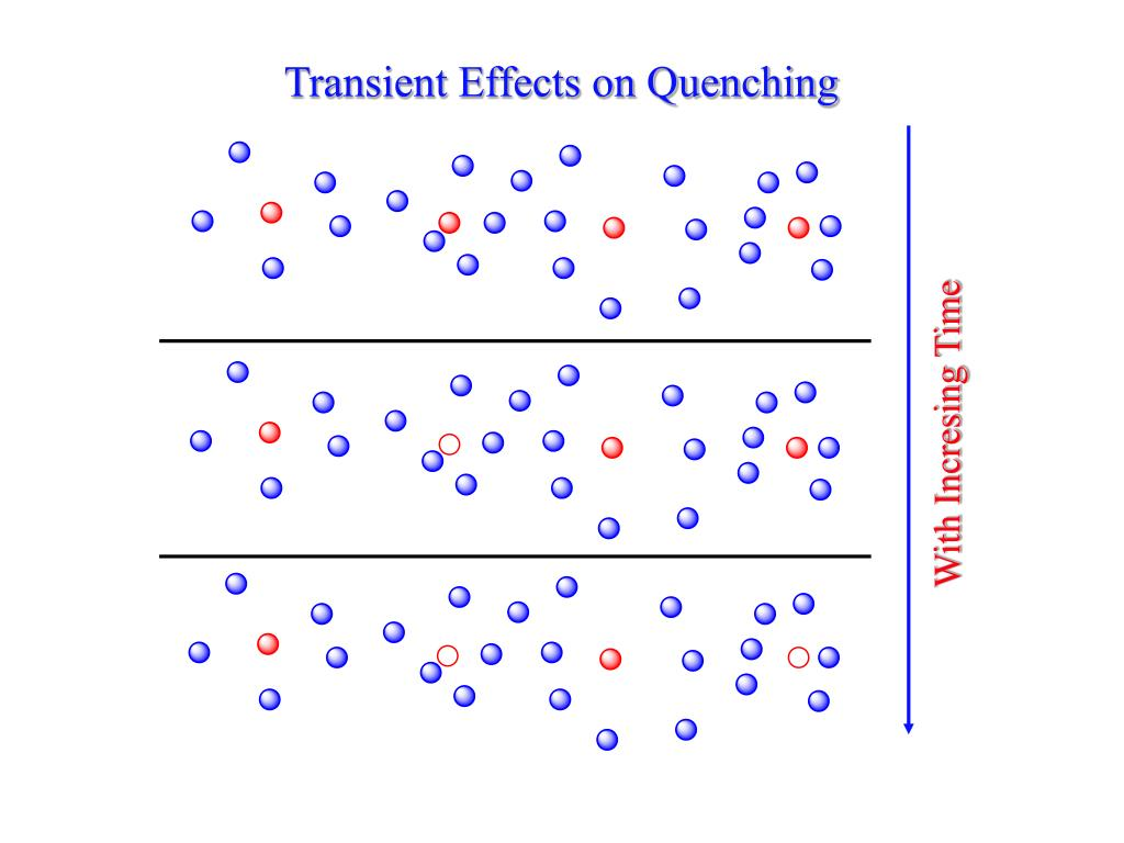 Transient Effects on Quenching