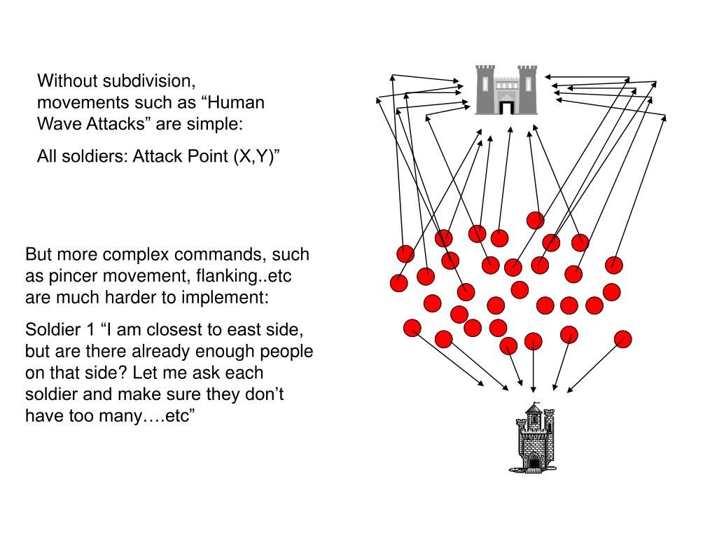 """Without subdivision, movements such as """"Human Wave Attacks"""" are simple:"""
